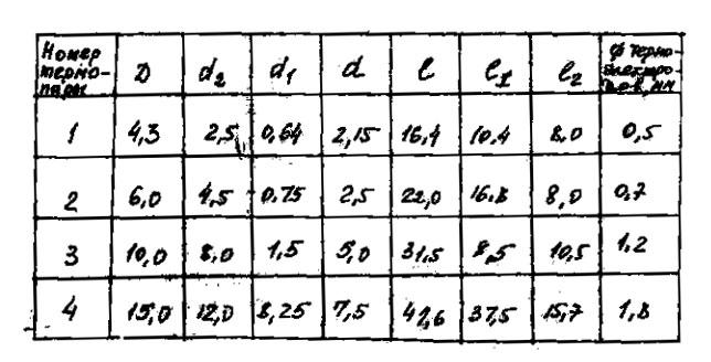 Таблица термопары