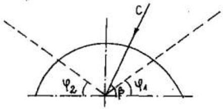 Угол направления потока газа