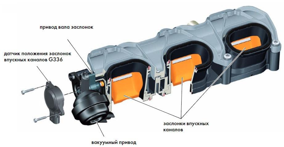 Блок заслонок впускных каналов левый ряд цилиндров