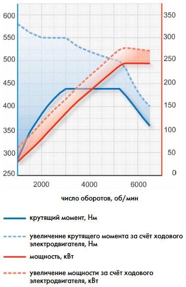 Внешние скоростные характеристики двигателя (мощность и крутящий момент)