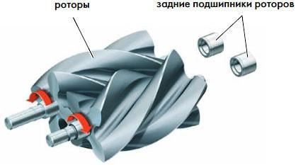 Роторы