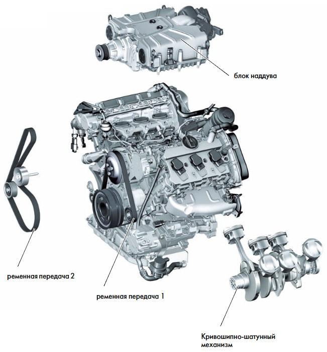 Двигатель 3,0 л V6 245 кВт TSI с приводным нагнетателем