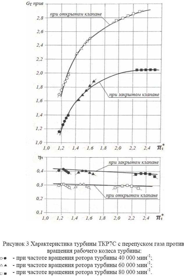 Характеристика турбины ТКР7С